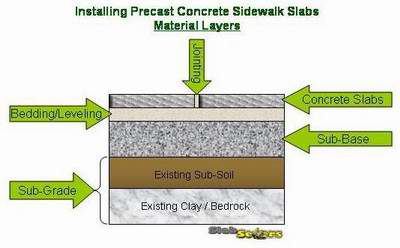 How to install a precast concrete sidewalk slab - SlabSetters