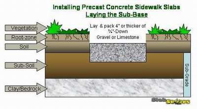How To Install A Precast Concrete Sidewalk Slab SlabSetters